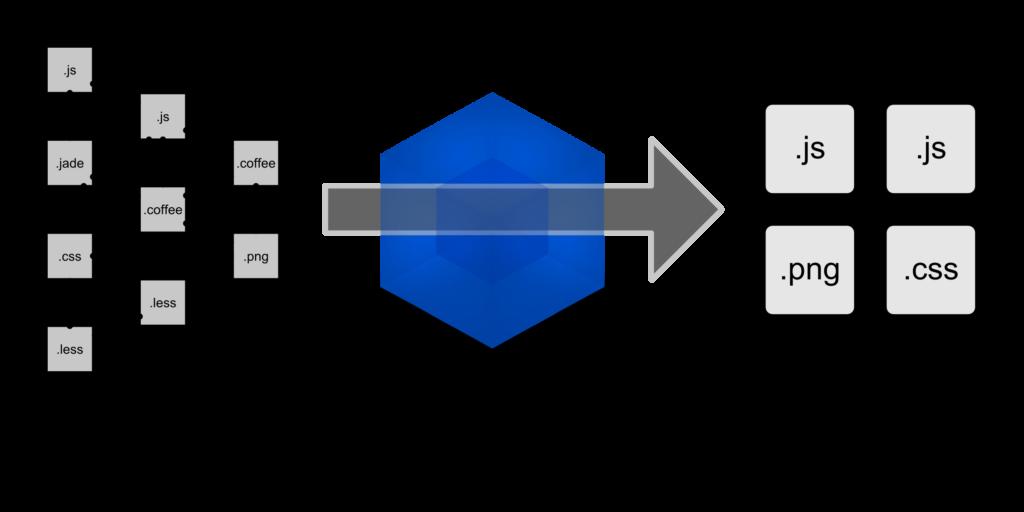 Minimal scaffolding for React with Webpack - Vijay Thirugnanam