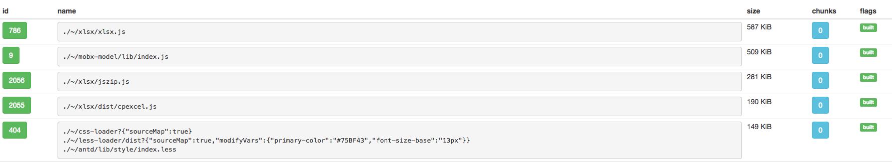 Analyzing Webpack build statistics to reduce bundle size