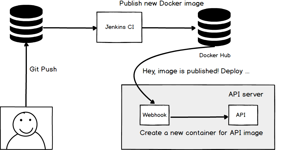 Setting up Docker client within a Docker image - Vijay Thirugnanam